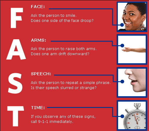 Causes, Signs and Symptoms of Stroke | FAST Checklist